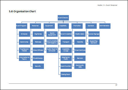High Quality Example Of Organisation Chart For Event Management Team Within Event Manual Template
