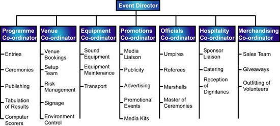 Event Management Structure Of An Event Management Team