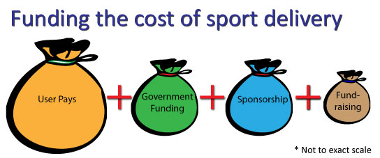 funding mix for sport delivery