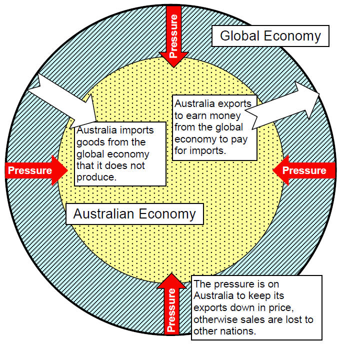 the effect of globalization on the world economy Negative effects on economic growth, the former because of the poor quality of   for example, using the world bank's six world governance.