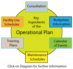 operational planning components of an operational plan