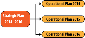 operational planning the purpose of an operational plan